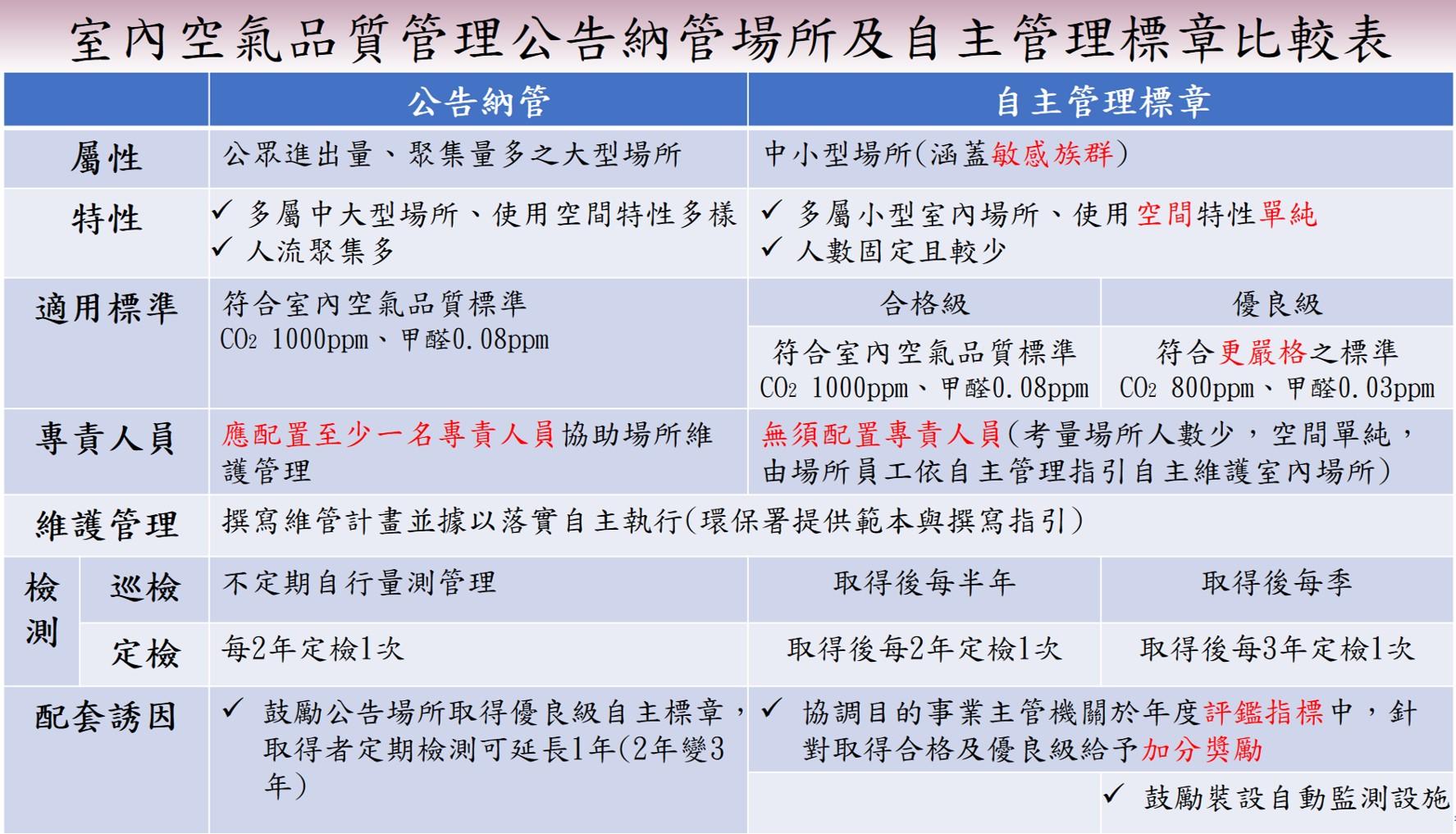 室內空氣品質管理公告納管場所及自主管理標章比較表